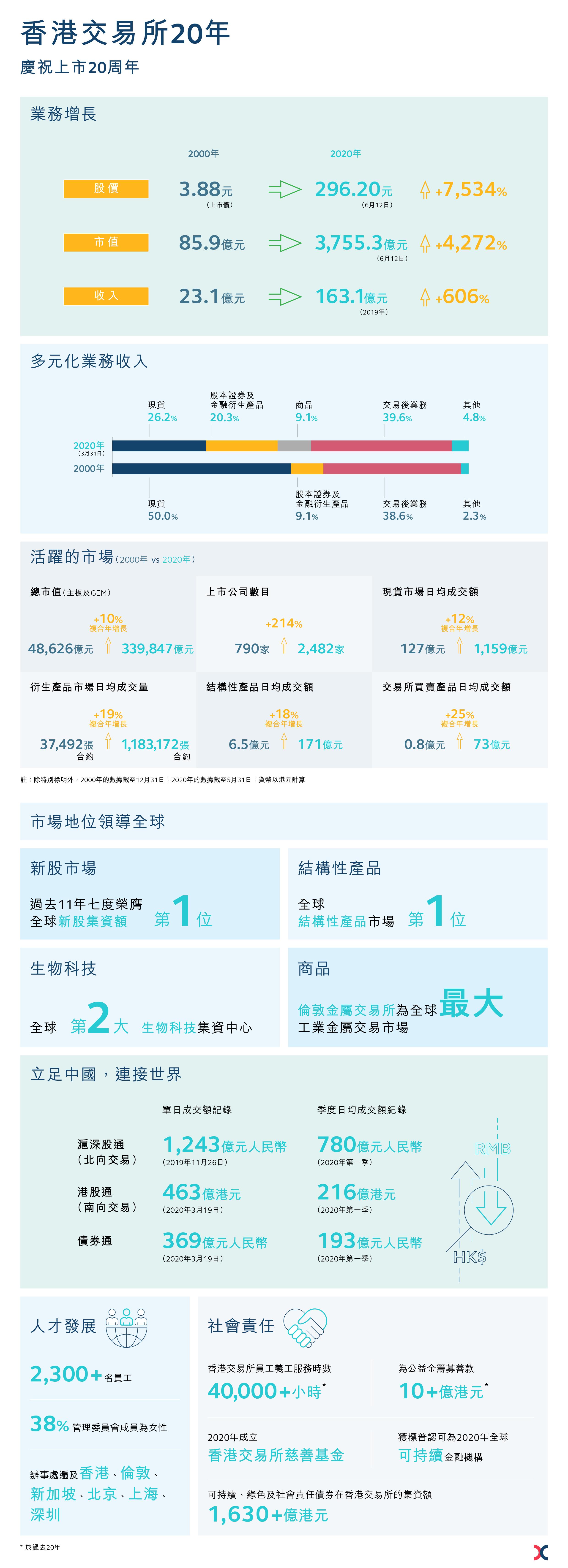 HKEx20 Years Factsheet_TC